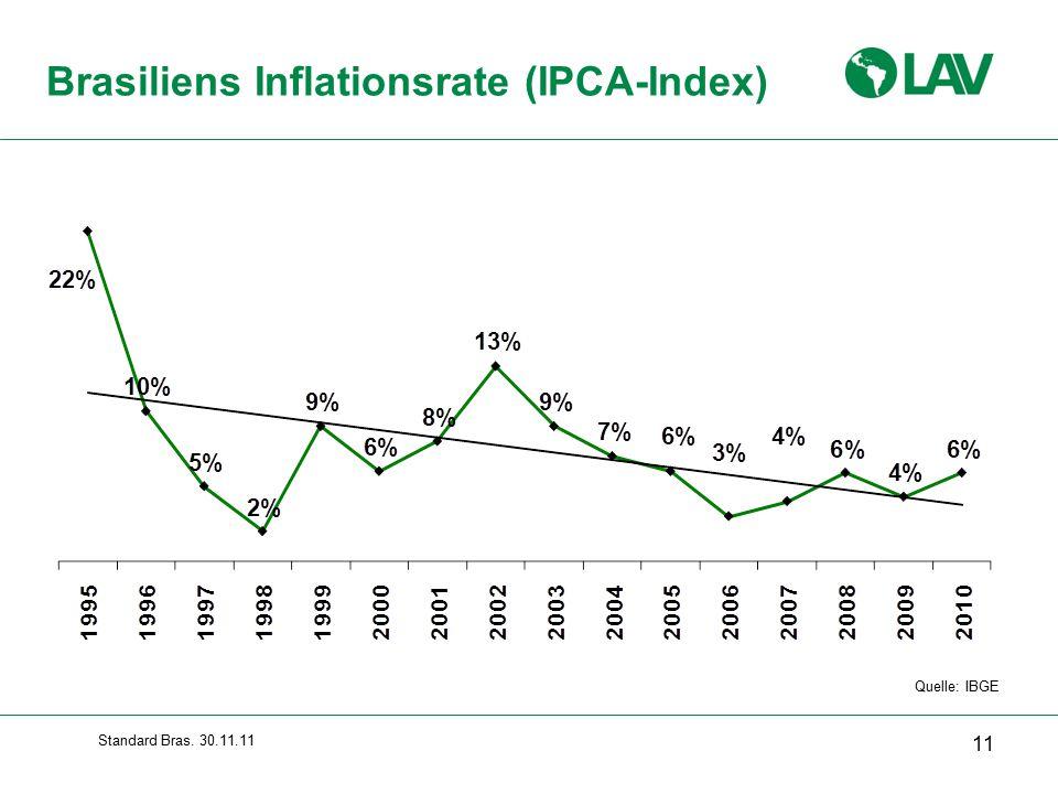 Standard Bras. 30.11.11 Brasiliens Inflationsrate (IPCA-Index) 11 Quelle: IBGE