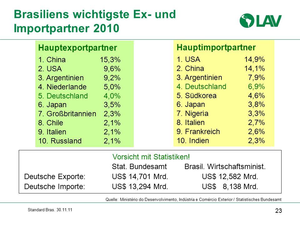 Standard Bras.30.11.11 Hauptexportpartner 1. China15,3% 2.