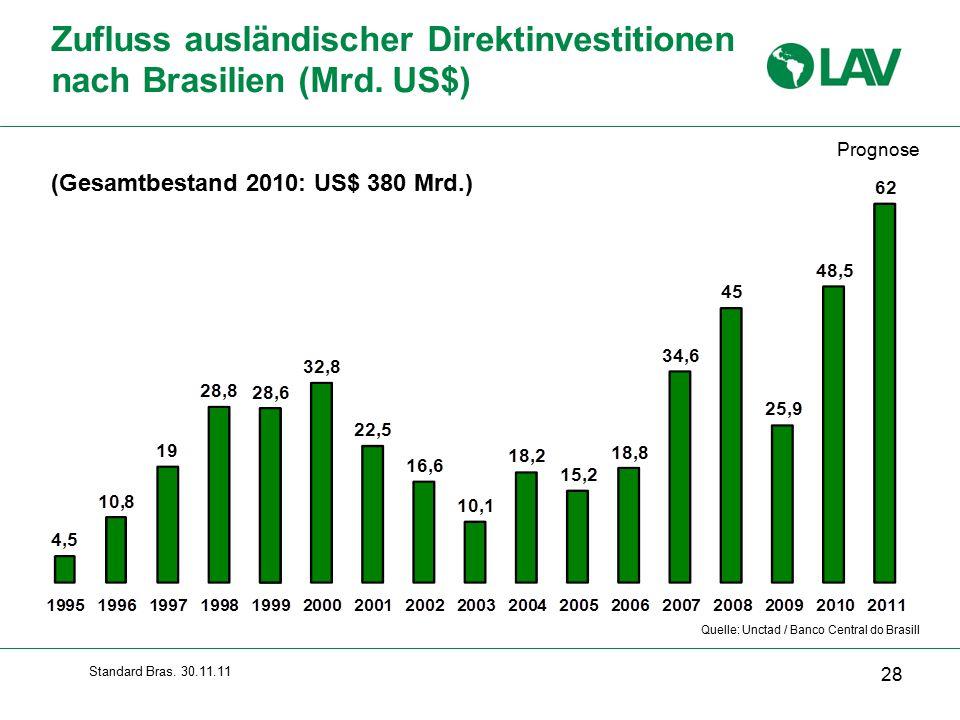 Standard Bras.30.11.11 Zufluss ausländischer Direktinvestitionen nach Brasilien (Mrd.