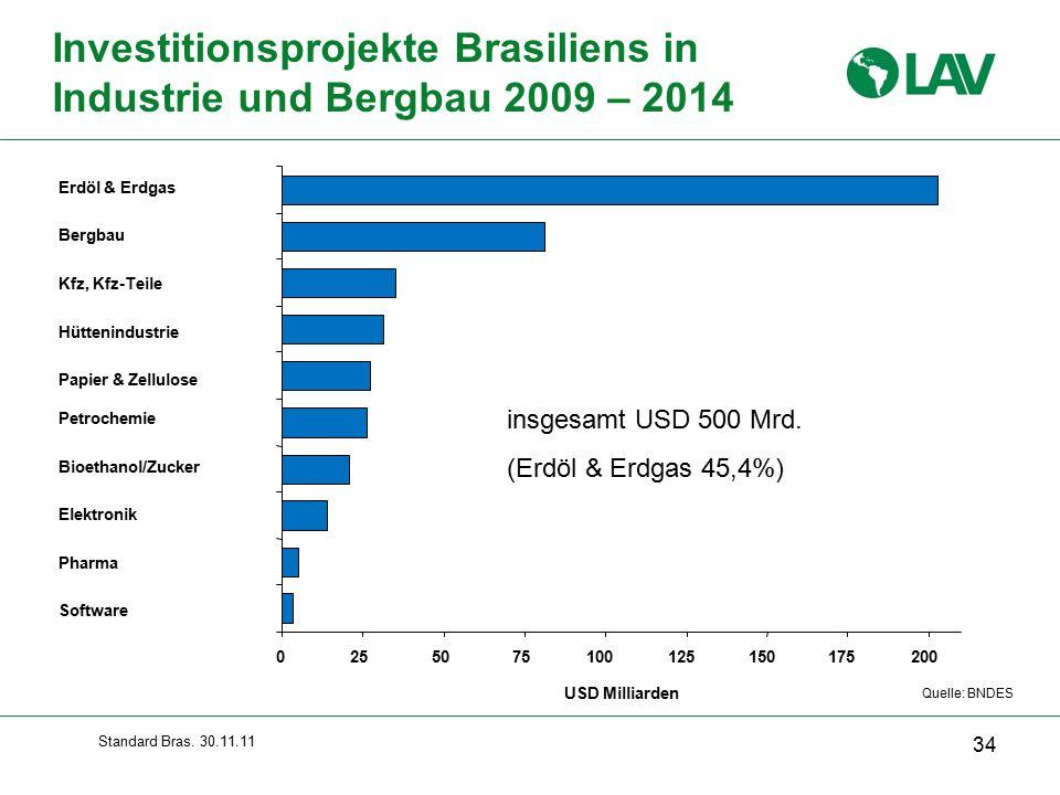Investitionsprojekte Brasiliens in Industrie und Bergbau 2009 – 2014 Quelle: BNDES insgesamt USD 500 Mrd.