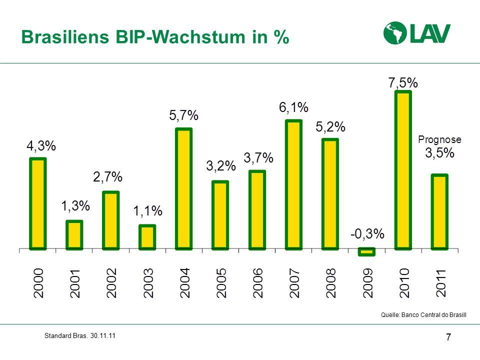 Standard Bras. 30.11.11 Brasiliens BIP-Wachstum in % 7 Quelle: Banco Central do Brasill
