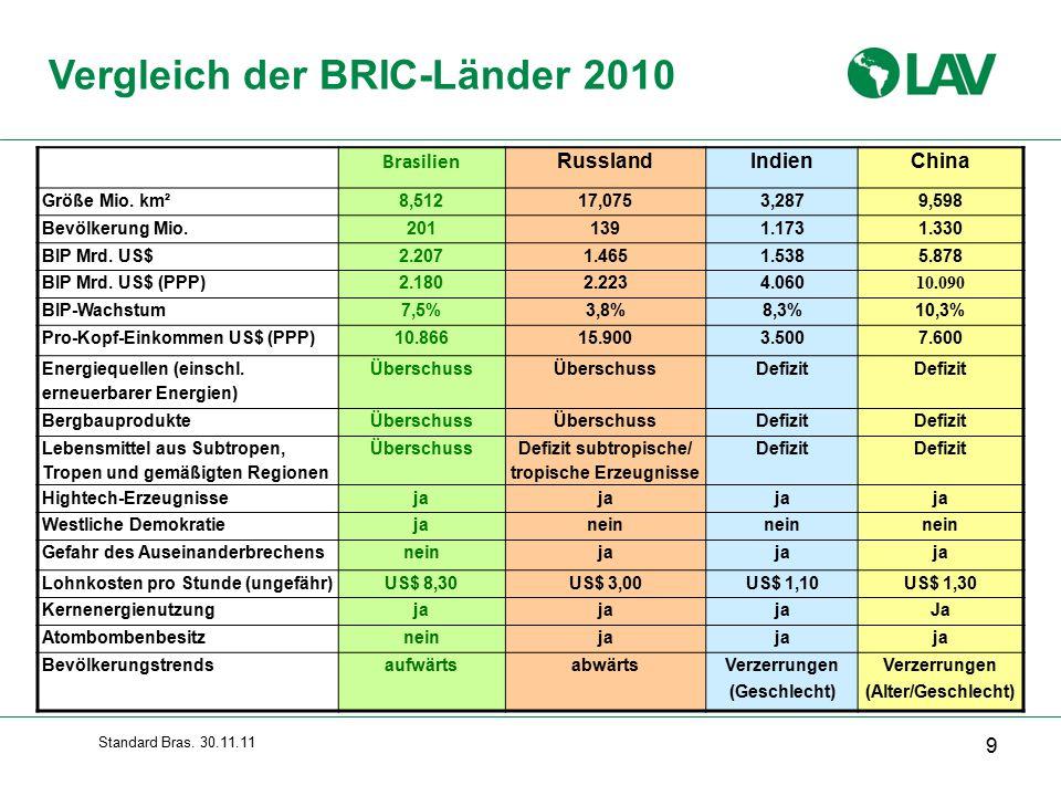 Standard Bras.30.11.11 9 Vergleich der BRIC-Länder 2010 Brasilien RusslandIndienChina Größe Mio.