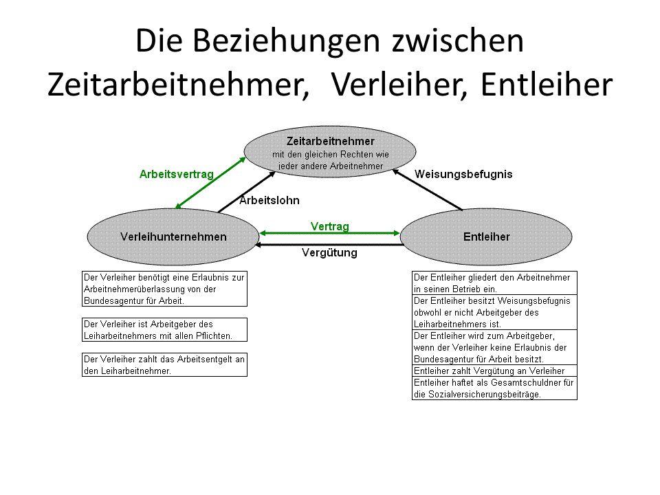 Die Beziehungen zwischen Zeitarbeitnehmer, Verleiher, Entleiher Das Zeitarbeitsverhältnis als Dreiecksverhältnis