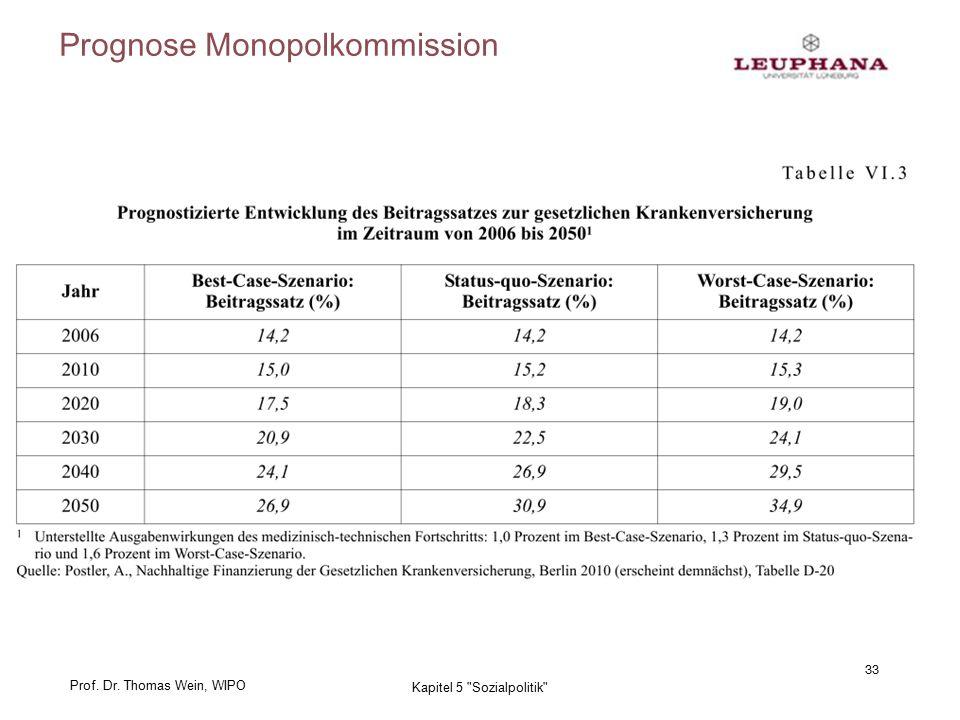 Prof. Dr. Thomas Wein, WIPO Prognose Monopolkommission 33 Kapitel 5 Sozialpolitik