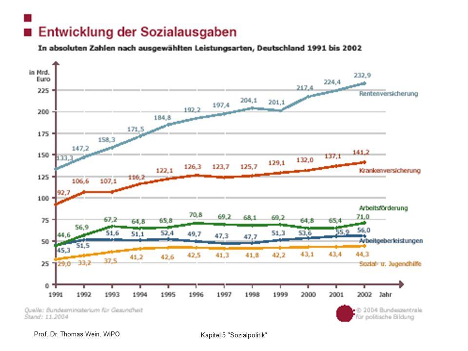 Prof. Dr. Thomas Wein, WIPO 37 Kapitel 5 Sozialpolitik