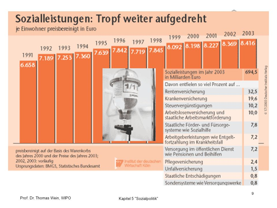 Prof. Dr. Thomas Wein, WIPO 10 Kapitel 5 Sozialpolitik
