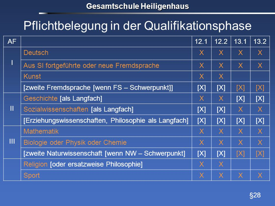 Pflichtbelegung in der Qualifikationsphase Gesamtschule Heiligenhaus AF12.112.213.113.2 I DeutschXXXX Aus SI fortgeführte oder neue FremdspracheXXXX K