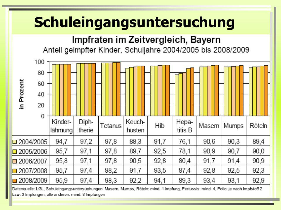 Impfquoten in Deutschland 2010