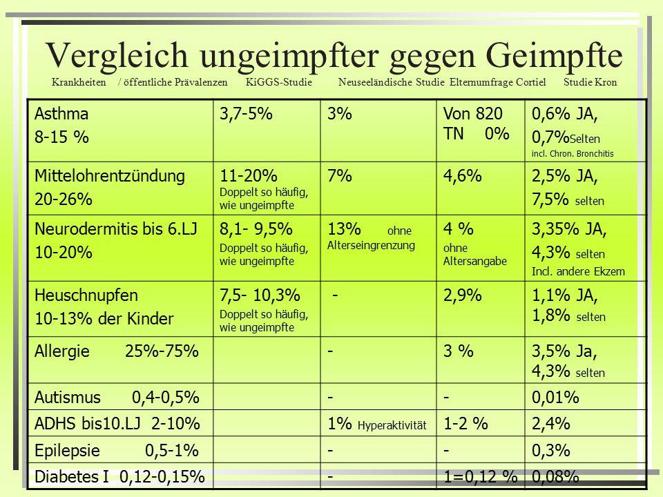 Studie über den Gesundheitszustand ungeimpfter Kinder von Rolf Kron Ja NeinSelten Ein- oder Durchschlafstörungen 123 (5.5%), 1899 (84.7%),220 (9.8%) S