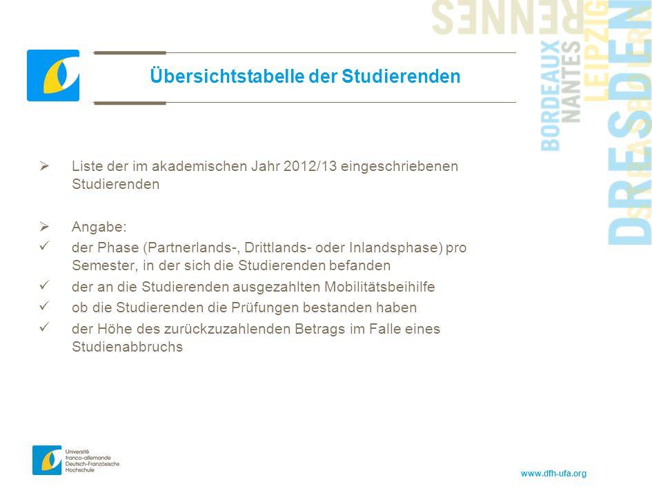 www.dfh-ufa.org Übersichtstabelle der Studierenden  Liste der im akademischen Jahr 2012/13 eingeschriebenen Studierenden  Angabe: der Phase (Partner