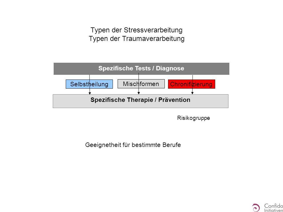 Typen der Stressverarbeitung Typen der Traumaverarbeitung SelbstheilungChronifizierung Mischformen Spezifische Tests / Diagnose Spezifische Therapie /
