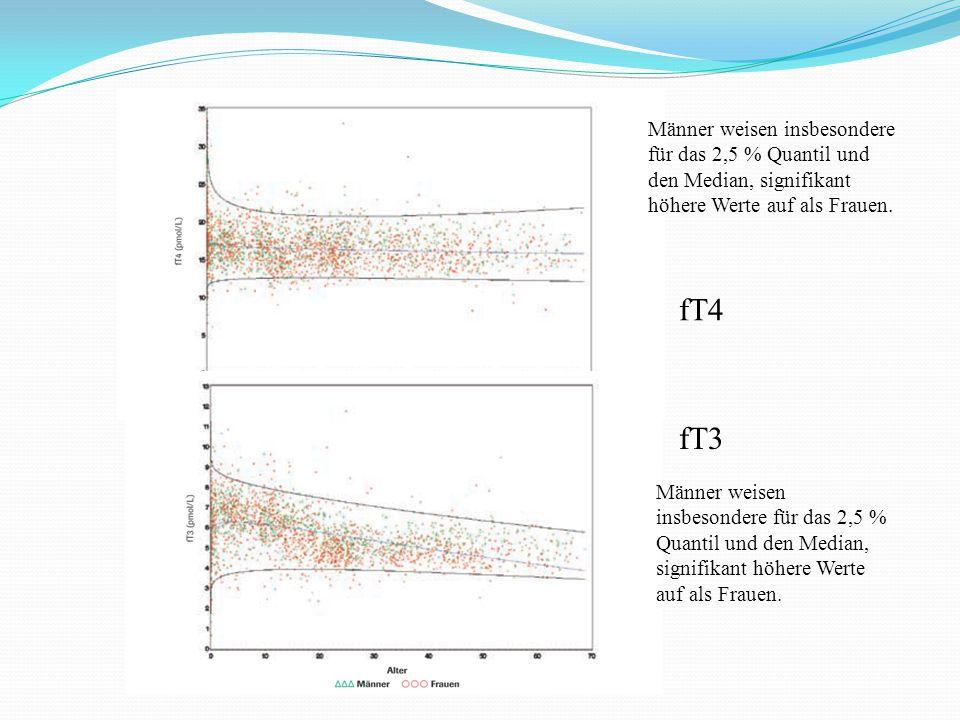 fT4 fT3 Männer weisen insbesondere für das 2,5 % Quantil und den Median, signifikant höhere Werte auf als Frauen.
