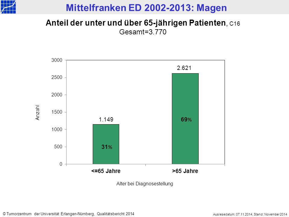 Mittelfranken ED 2002-2013: Magen Auslesedatum: 07.11.2014, Stand: November 2014 © Tumorzentrum der Universität Erlangen-Nürnberg, Qualitätsbericht 2014 Tumortypen, C16 Gesamt=3.770 Sonstiges Malignom 1% Sonstiges Adeno-Ca 26% Ca o.n.A.