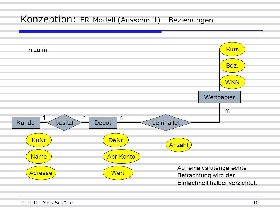 Prof. Dr. Alois Schütte10 Konzeption: ER-Modell (Ausschnitt) - Beziehungen KundeDepot KuNr Name Adresse DeNr Abr-Konto Wert Wertpapier WKN Kurs besitz