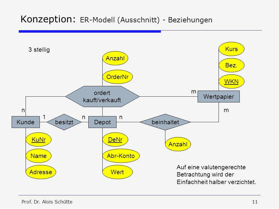 Prof. Dr. Alois Schütte11 Konzeption: ER-Modell (Ausschnitt) - Beziehungen KundeDepot KuNr Name Adresse DeNr Abr-Konto Wert Wertpapier WKN Kurs besitz