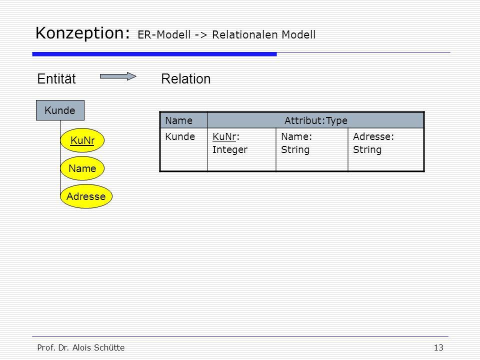 Prof. Dr. Alois Schütte13 Konzeption: ER-Modell -> Relationalen Modell Kunde KuNr Name Adresse NameAttribut:Type KundeKuNr: Integer Name: String Adres