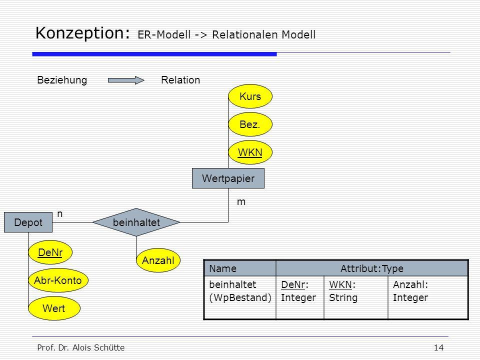 Prof. Dr. Alois Schütte14 Konzeption: ER-Modell -> Relationalen Modell NameAttribut:Type beinhaltet (WpBestand) DeNr: Integer WKN: String Anzahl: Inte