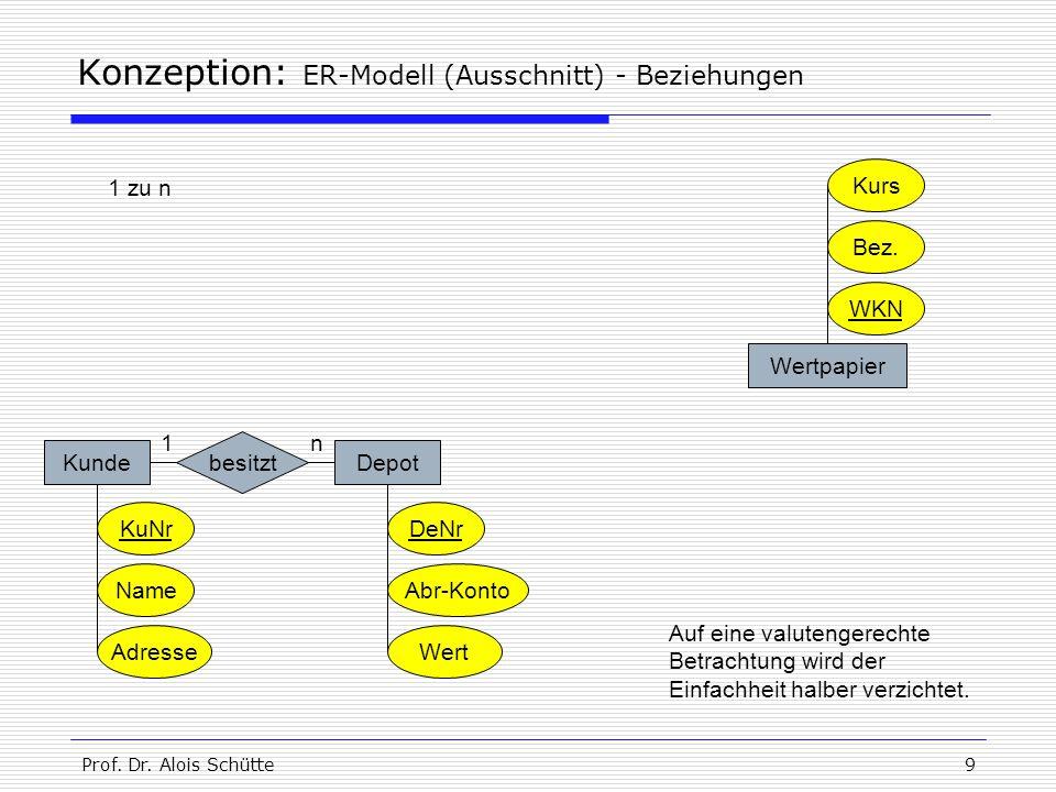 Prof. Dr. Alois Schütte9 Konzeption: ER-Modell (Ausschnitt) - Beziehungen KundeDepot KuNr Name Adresse DeNr Abr-Konto Wert Wertpapier WKN Kurs besitzt