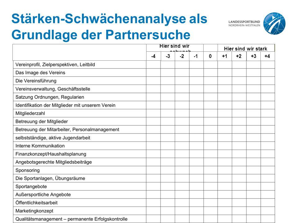 15 | Kooperation, Fusion, Abspaltung, 25.08.2011 Stärken-Schwächenanalyse als Grundlage der Partnersuche Hier sind wir schwach Hier sind wir stark -4