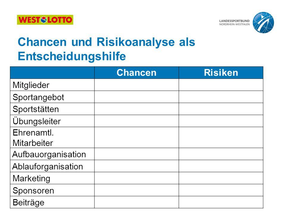 17 | Kooperation, Fusion, Abspaltung, 25.08.2011 Chancen und Risikoanalyse als Entscheidungshilfe ChancenRisiken Mitglieder Sportangebot Sportstätten