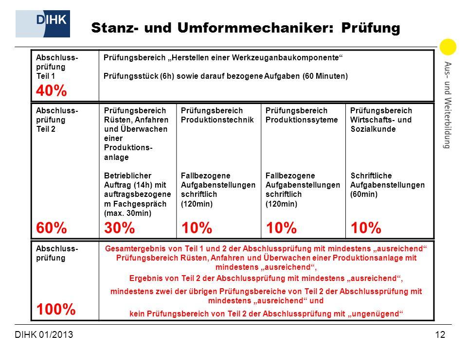 """DIHK 01/2013 12 Stanz- und Umformmechaniker: Prüfung Abschluss- prüfung Teil 1 40% Prüfungsbereich """"Herstellen einer Werkzeuganbaukomponente"""" Prüfungs"""