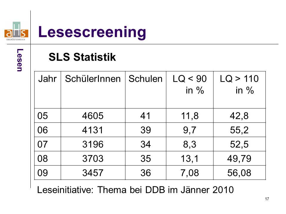17 Lesescreening SLS Statistik Lesen JahrSchülerInnenSchulenLQ < 90 in % LQ > 110 in % 0546054111,842,8 064131399,755,2 073196348,352,5 0837033513,149,79 093457367,0856,08 Leseinitiative: Thema bei DDB im Jänner 2010