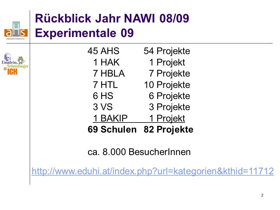 2 Rückblick Jahr NAWI 08/09 Experimentale 09 45 AHS54 Projekte 1 HAK 1 Projekt 7 HBLA 7 Projekte 7 HTL10 Projekte 6 HS 6 Projekte 3 VS 3 Projekte 1 BAKIP 1 Projekt 69 Schulen 82 Projekte ca.