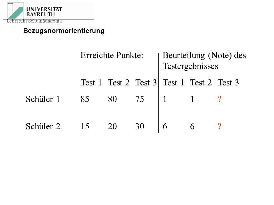 Erreichte Punkte:Beurteilung (Note) des Testergebnisses Test 1Test 2Test 3Test 1Test 2Test 3 Schüler 185807511? Schüler 215203066? Bezugsnormorientier