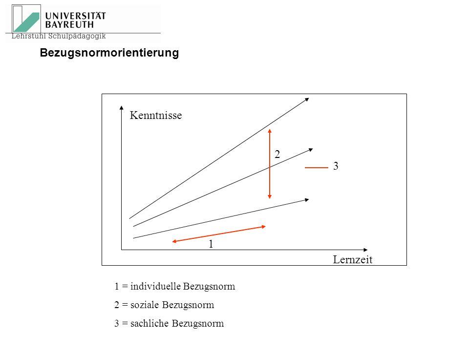 1 = individuelle Bezugsnorm 2 = soziale Bezugsnorm 3 = sachliche Bezugsnorm 1 3 2 Lernzeit Kenntnisse Bezugsnormorientierung