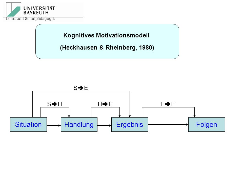 SituationHandlungErgebnisFolgen SESE SHSHHEHEEFEF Kognitives Motivationsmodell (Heckhausen & Rheinberg, 1980)