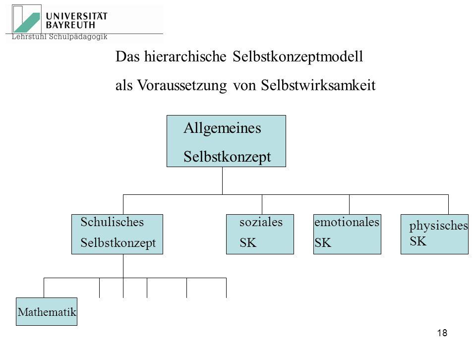 Das hierarchische Selbstkonzeptmodell als Voraussetzung von Selbstwirksamkeit Allgemeines Selbstkonzept Schulisches Selbstkonzept soziales SK emotiona