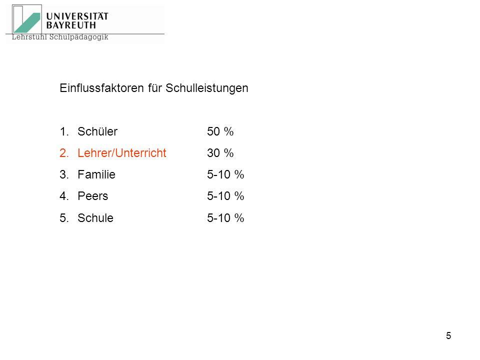 5 Einflussfaktoren für Schulleistungen 1.Schüler 50 % 2.Lehrer/Unterricht 30 % 3.Familie 5-10 % 4.Peers 5-10 % 5.Schule 5-10 %