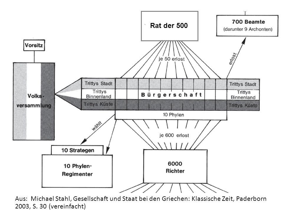 Aus: Michael Stahl, Gesellschaft und Staat bei den Griechen: Klassische Zeit, Paderborn 2003, S.