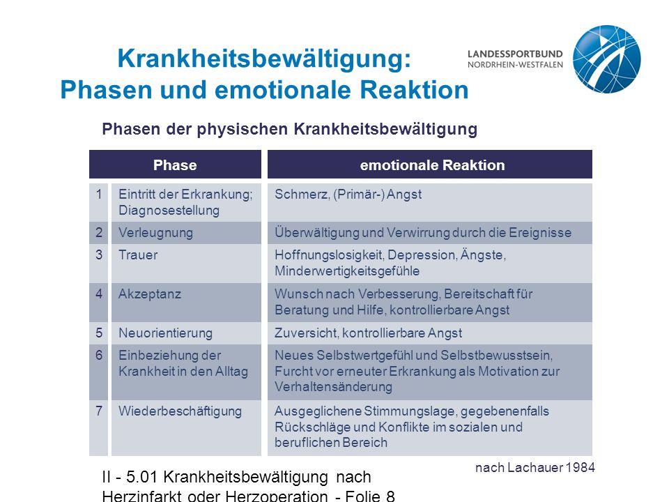 II - 5.01 Krankheitsbewältigung nach Herzinfarkt oder Herzoperation - Folie 9 Krankheitsbewältigung: Verlaufsmodell Normaler Verlauf der psychischen Krankheitsbewältigung Erkrankung Diagnose (1) Wiederbeschäftigung (7) Trauer (3) Akzeptanz (4) Neuorientierung (5) (neue Erfahrungen, wachsende Hoffnung) realistischer Umgang mit der Krankheit (6) Verleugnung (2) (Angst, Wut Auflehnung) Ziffern entsprechen den Phasen.