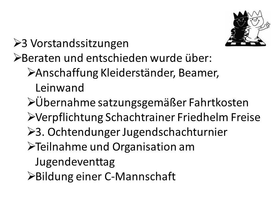  3 Vorstandssitzungen  Beraten und entschieden wurde über:  Anschaffung Kleiderständer, Beamer, Leinwand  Übernahme satzungsgemäßer Fahrtkosten  Verpflichtung Schachtrainer Friedhelm Freise  3.