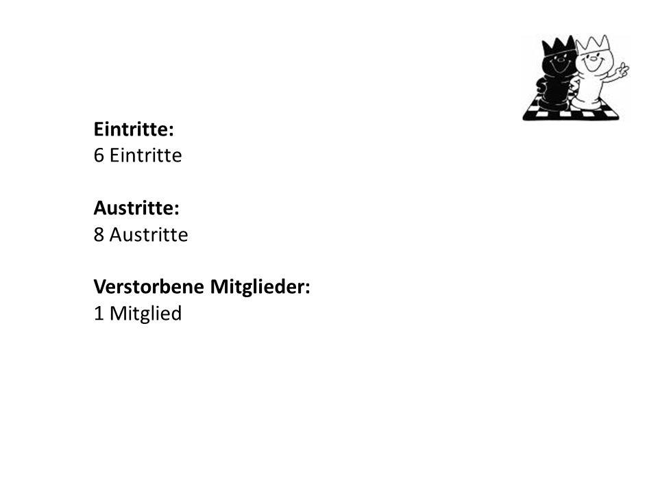 Mitgliederentwicklung im Jahr 2012: Stand 01.01.2012: 48 Mitglieder Stand 31.12.2012: 45 Mitglieder 13 weibliche Mitglieder und 32 männliche Mitgliede