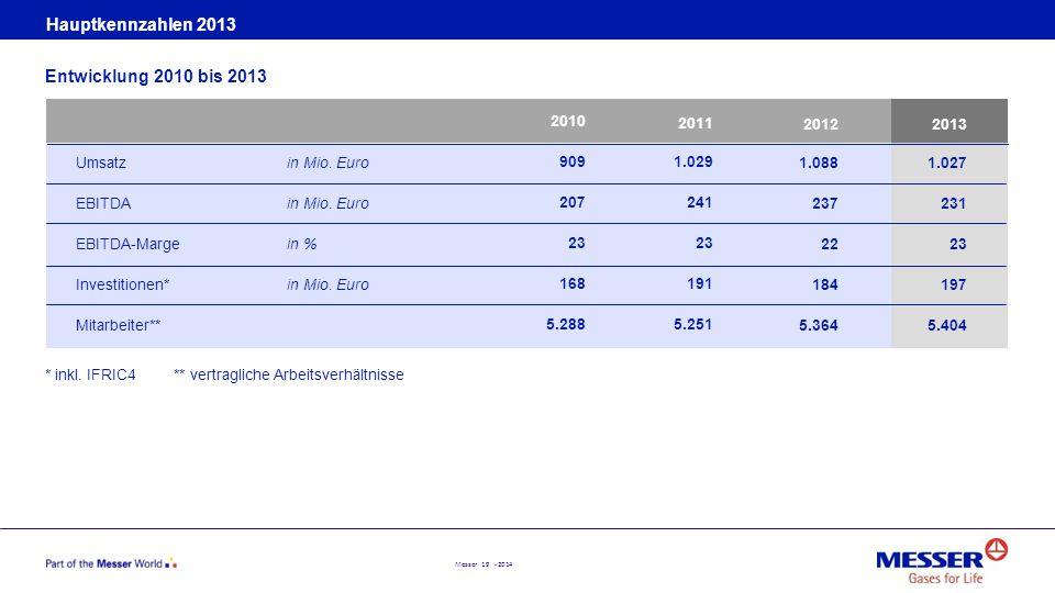 Messer 19 - 2014 Hauptkennzahlen 2013 Entwicklung 2010 bis 2013 Umsatzin Mio. Euro EBITDAin Mio. Euro EBITDA-Marge in % Investitionen*in Mio. Euro Mit