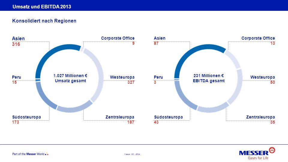 Messer 20 - 2014 Umsatz und EBITDA 2013 Konsolidiert nach Regionen Asien 316 Peru 15 Südosteuropa 173 1.027 Millionen € Umsatz gesamt 231 Millionen €