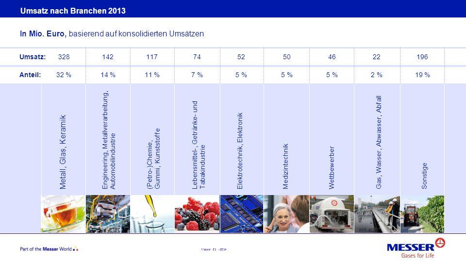 Messer 21 - 2014 Umsatz nach Branchen 2013 In Mio. Euro, basierend auf konsolidierten Umsätzen Metall, Glas, Keramik Engineering, Metallverarbeitung,