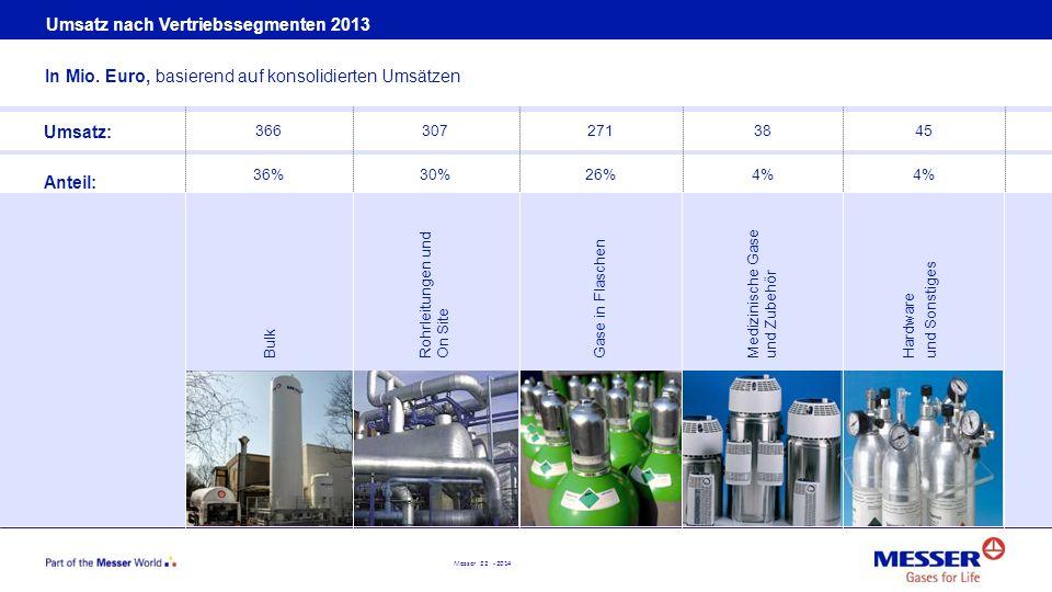 Messer 22 - 2014 Umsatz nach Vertriebssegmenten 2013 In Mio. Euro, basierend auf konsolidierten Umsätzen Umsatz: Anteil: 366 36% 307 30% 271 26% 38 4%