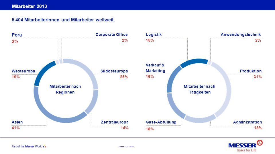 Messer 23 - 2014 Mitarbeiter 2013 5.404 Mitarbeiterinnen und Mitarbeiter weltweit Peru 2% Westeuropa 16% Asien 41% Mitarbeiter nach Regionen Logistik