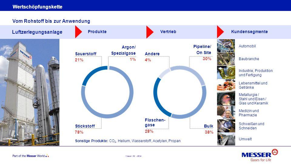 Messer 32 - 2014 Wertschöpfungskette Vom Rohstoff bis zur Anwendung Luftzerlegungsanlage ProdukteVertriebKundensegmente Sauerstoff 21% Stickstoff 78%