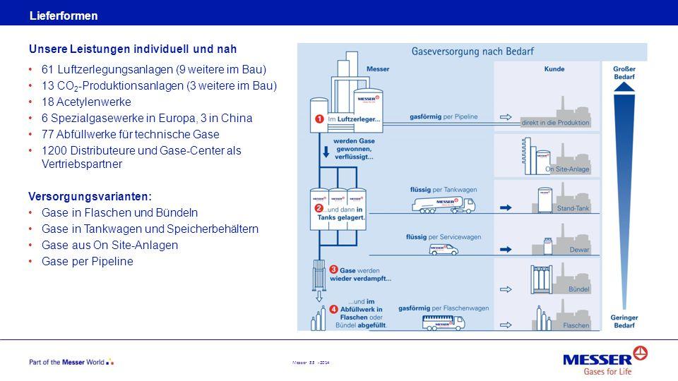 Messer 33 - 2014 Lieferformen 61 Luftzerlegungsanlagen (9 weitere im Bau) 13 CO 2 -Produktionsanlagen (3 weitere im Bau) 18 Acetylenwerke 6 Spezialgas