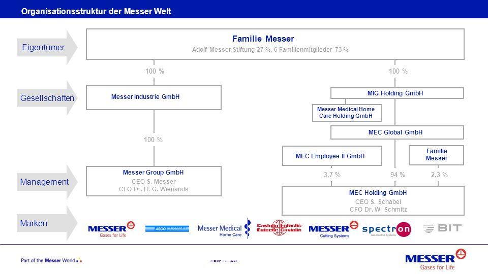 Messer 47 - 2014 Organisationsstruktur der Messer Welt 100 % Messer Group GmbH CEO S. Messer CFO Dr. H.-G. Wienands MEC Employee II GmbH Familie Messe