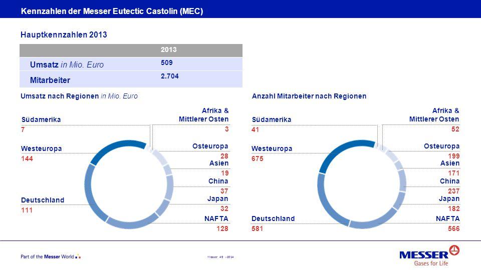 Messer 49 - 2014 Kennzahlen der Messer Eutectic Castolin (MEC) Umsatz in Mio. Euro Mitarbeiter Hauptkennzahlen 2013 2013 509 2.704 Umsatz nach Regione