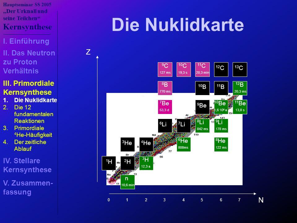 """Hauptseminar SS 2005 """"Der Urknall und seine Teilchen"""" Kernsynthese n 10,6 min 1 H 2 H 3 H 12,3 a 3 He 4 He 6 He 808ms 8 He 122 ms 6 Li 7 Li 8 Li 842 m"""