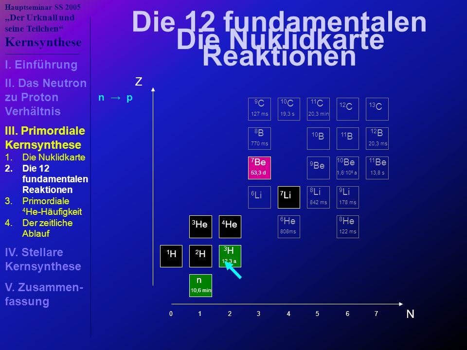 """Hauptseminar SS 2005 """"Der Urknall und seine Teilchen Kernsynthese Die 12 fundamentalen Reaktionen N Z n 10,6 min 1 H 2 H 3 H 12,3 a 3 He 4 He 6 He 808ms 8 He 122 ms 6 Li 7 Li 8 Li 842 ms 9 Li 178 ms 7 Be 53,3 d 9 Be 10 Be 1,6·10 6 a 11 Be 13,8 s 8 B 770 ms 10 B 11 B 12 B 20,3 ms 9 C 127 ms 10 C 19,3 s 11 C 20,3 min 12 C 13 C 0 1 2 3 4 5 6 7 Die Nuklidkarte n → p I."""