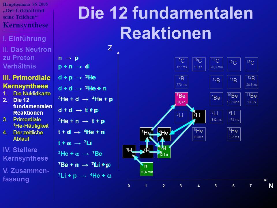 """Hauptseminar SS 2005 """"Der Urknall und seine Teilchen Kernsynthese 7 Be + n → 7 Li + p t + d → 4 He + n 3 He + n → t + p d + d → t + p 3 He + d → 4 He + p n → p p + n → d d + p → 3 He d + d → 3 He + n d + d → t + p t + d → 4 He + n t +  → 7 Li 3 He + n → t + p 3 He +  → 7 Be 7 Be + n → 7 Li + p p + n → d d + p → 3 He d + d → 3 He + n t +  → 7 Li 3 He +  → 7 Be 7 Li + p → 4 He +  Die 12 fundamentalen Reaktionen N Z n 10,6 min 1 H 2 H 3 H 12,3 a 3 He 4 He 6 He 808ms 8 He 122 ms 6 Li 7 Li 8 Li 842 ms 9 Li 178 ms 7 Be 53,3 d 9 Be 10 Be 1,6·10 6 a 11 Be 13,8 s 8 B 770 ms 10 B 11 B 12 B 20,3 ms 9 C 127 ms 10 C 19,3 s 11 C 20,3 min 12 C 13 C 0 1 2 3 4 5 6 7 3 He + d → 4 He + p I."""