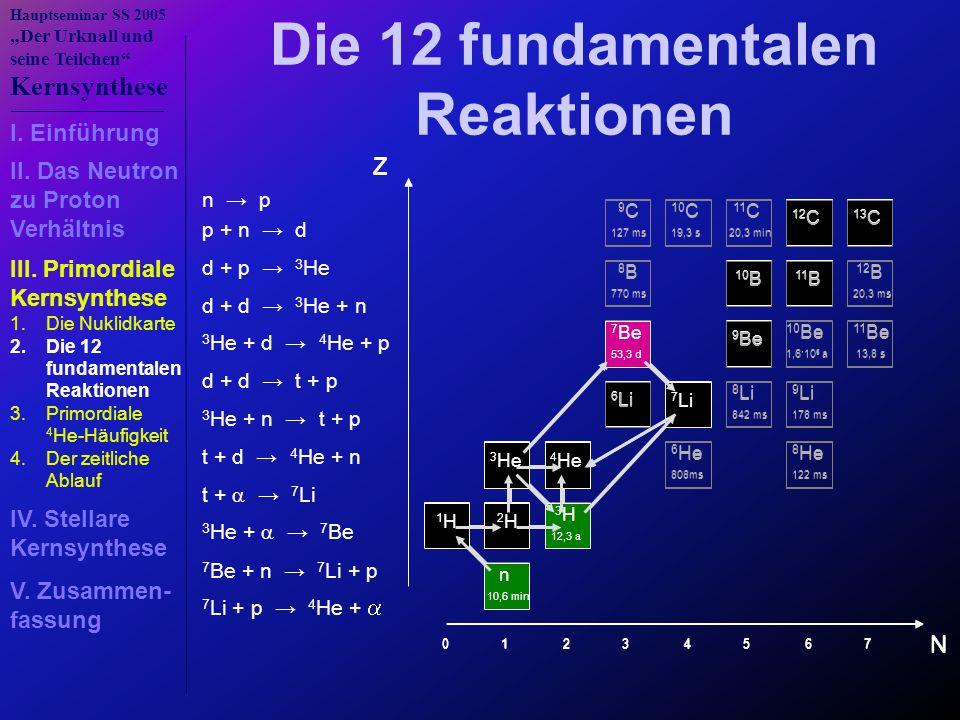 """Hauptseminar SS 2005 """"Der Urknall und seine Teilchen Kernsynthese N Z n 10,6 min 1 H 2 H 3 H 12,3 a 3 He 4 He 6 He 808ms 8 He 122 ms 6 Li 7 Li 8 Li 842 ms 9 Li 178 ms 7 Be 53,3 d 9 Be 10 Be 1,6·10 6 a 11 Be 13,8 s 8 B 770 ms 10 B 11 B 12 B 20,3 ms 9 C 127 ms 10 C 19,3 s 11 C 20,3 min 12 C 13 C 0 1 2 3 4 5 6 7 n → p p + n → d d + p → 3 He d + d → 3 He + n d + d → t + p t + d → 4 He + n t +  → 7 Li 3 He + n → t + p 3 He +  → 7 Be 7 Be + n → 7 Li + p Die 12 fundamentalen Reaktionen 3 He + d → 4 He + p 7 Li + p → 4 He +  N Z n 10,6 min 1 H 2 H 3 H 12,3 a 3 He 4 He 6 He 808ms 8 He 122 ms 6 Li 7 Li 8 Li 842 ms 9 Li 178 ms 7 Be 53,3 d 9 Be 10 Be 1,6·10 6 a 11 Be 13,8 s 8 B 770 ms 10 B 11 B 12 B 20,3 ms 9 C 127 ms 10 C 19,3 s 11 C 20,3 min 12 C 13 C 0 1 2 3 4 5 6 7 I."""