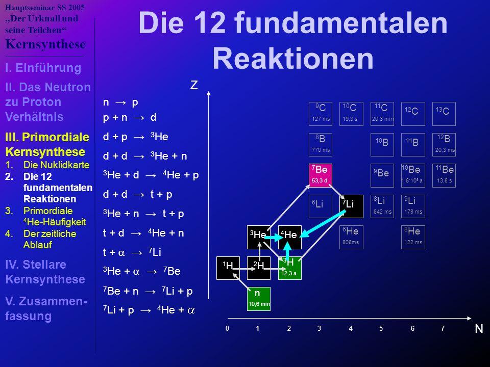 """Hauptseminar SS 2005 """"Der Urknall und seine Teilchen Kernsynthese n → p p + n → d d + p → 3 He d + d → 3 He + n d + d → t + p t + d → 4 He + n t +  → 7 Li 3 He + n → t + p 3 He +  → 7 Be 7 Be + n → 7 Li + p Die 12 fundamentalen Reaktionen 3 He + d → 4 He + p 7 Li + p → 4 He +  N Z n 10,6 min 1 H 2 H 3 H 12,3 a 3 He 4 He 6 He 808ms 8 He 122 ms 6 Li 7 Li 8 Li 842 ms 9 Li 178 ms 7 Be 53,3 d 9 Be 10 Be 1,6·10 6 a 11 Be 13,8 s 8 B 770 ms 10 B 11 B 12 B 20,3 ms 9 C 127 ms 10 C 19,3 s 11 C 20,3 min 12 C 13 C 0 1 2 3 4 5 6 7 I."""